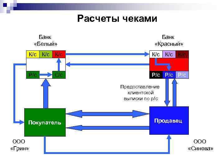 Расчеты чеками Банк «Белый» Банк «Красный» К/с К/с К/с Р/с Р/с С/с Предоставление клиентской