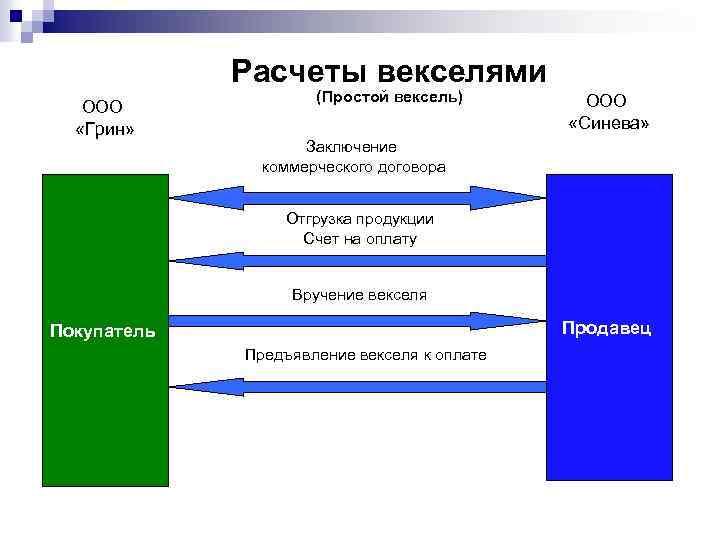Расчеты векселями ООО «Грин» (Простой вексель) ООО «Синева» Заключение коммерческого договора Отгрузка продукции Счет