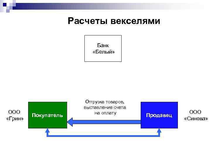 Расчеты векселями Банк «Белый» ООО «Грин» Покупатель Отгрузка товаров, выставление счета на оплату Продавец