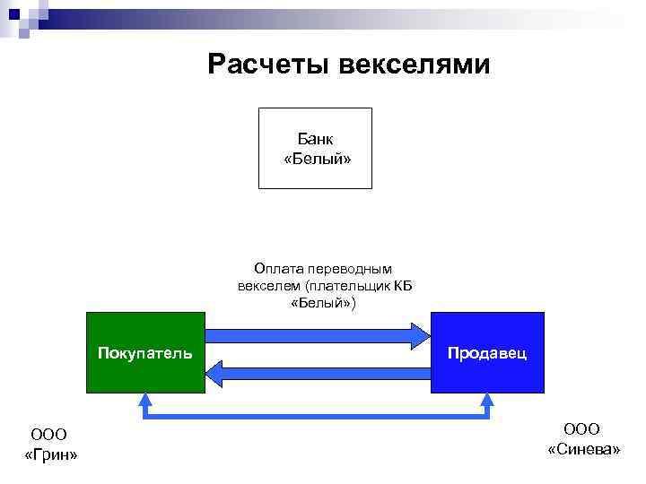 Расчеты векселями Банк «Белый» Оплата переводным векселем (плательщик КБ «Белый» ) Покупатель ООО «Грин»