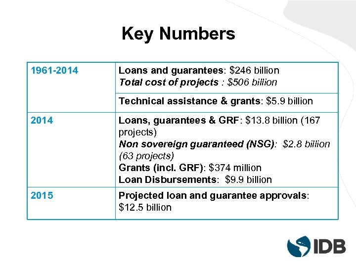 Key Numbers 1961 -2014 Loans and guarantees: $246 billion Total cost of projects :