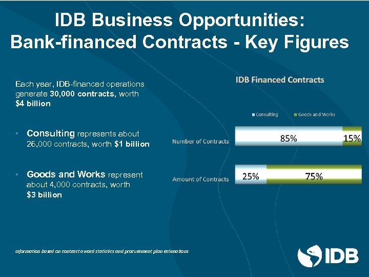 IDB Business Opportunities: Bank-financed Contracts - Key Figures Each year, IDB-financed operations generate 30,