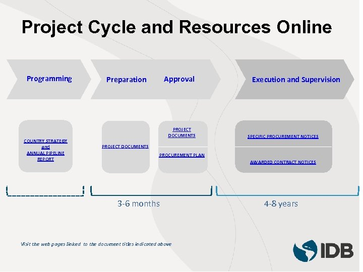 Project Cycle and Resources Online Programming COUNTRY STRATEGY and ANNUAL PIPELINE REPORT Approval Preparation