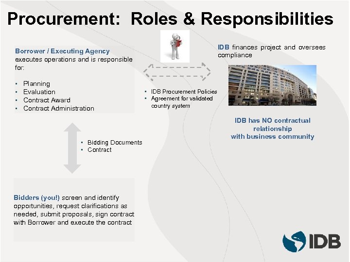 Procurement: Roles & Responsibilities IDB finances project and oversees compliance Borrower / Executing Agency