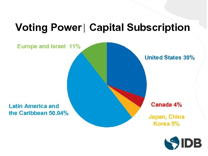 Voting Power| Capital Subscription Europe and Israel 11% United States 30% Latin America and