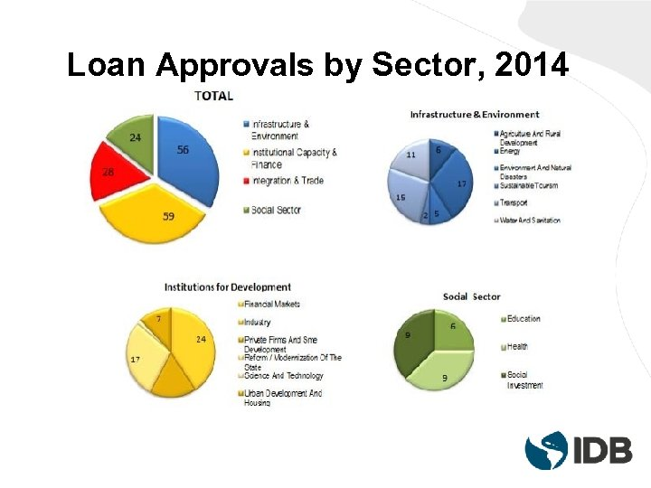 Loan Approvals by Sector, 2014
