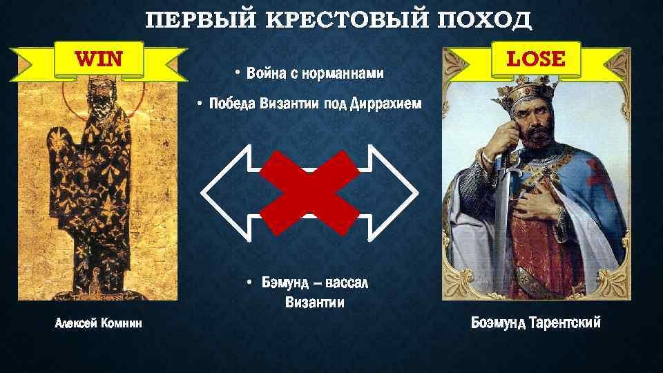 ПЕРВЫЙ КРЕСТОВЫЙ ПОХОД WIN • Война с норманнами LOSE • Победа Византии под Диррахием