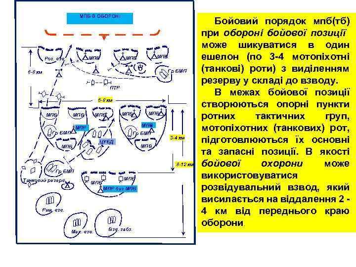 МПБ В ОБОРОНІ МПВ Роз. взв. МПВ Гр БМП 6 -8 км ПТР 5