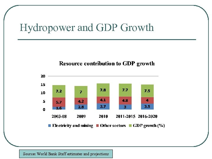 Hydropower and GDP Growth Source: World Bank Staff estimates and projections