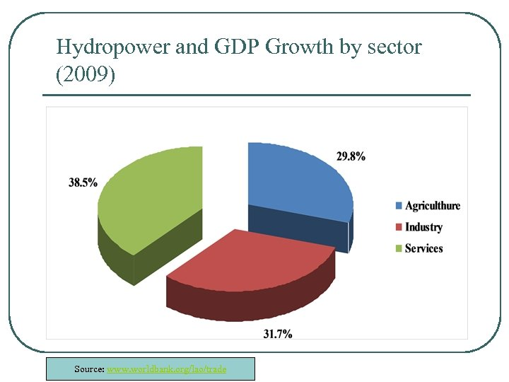 Hydropower and GDP Growth by sector (2009) Source: www. worldbank. org/lao/trade