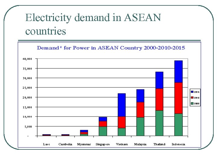 Electricity demand in ASEAN countries