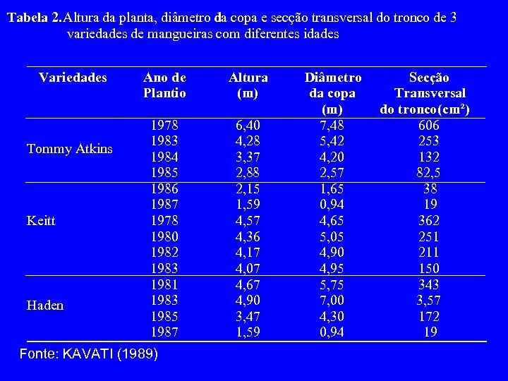 Tabela 2. Altura da planta, diâmetro da copa e secção transversal do tronco de