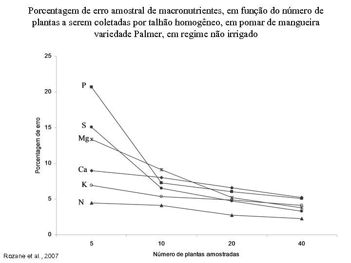 Porcentagem de erro amostral de macronutrientes, em função do número de plantas a serem