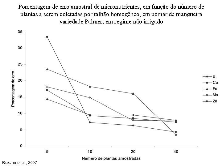 Porcentagem de erro amostral de micronutrientes, em função do número de plantas a serem