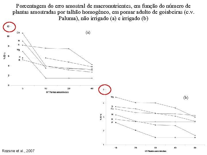 Porcentagem do erro amostral de macronutrientes, em função do número de plantas amostradas por