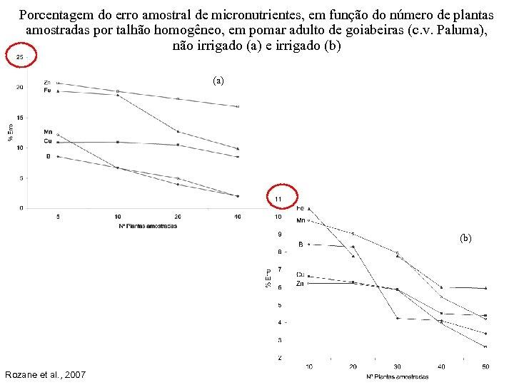 Porcentagem do erro amostral de micronutrientes, em função do número de plantas amostradas por