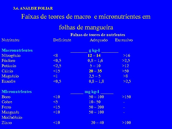 3. 4. ANÁLISE FOLIAR Faixas de teores de macro e micronutrientes em folhas de