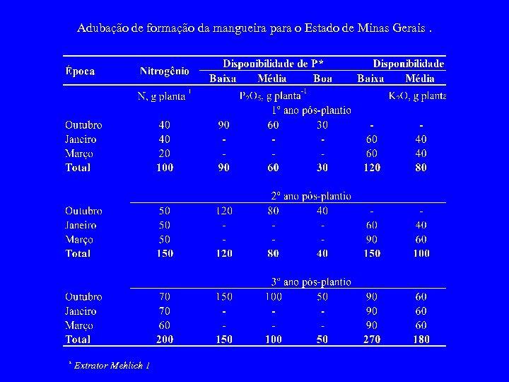Adubação de formação da mangueira para o Estado de Minas Gerais. * Extrator Mehlich