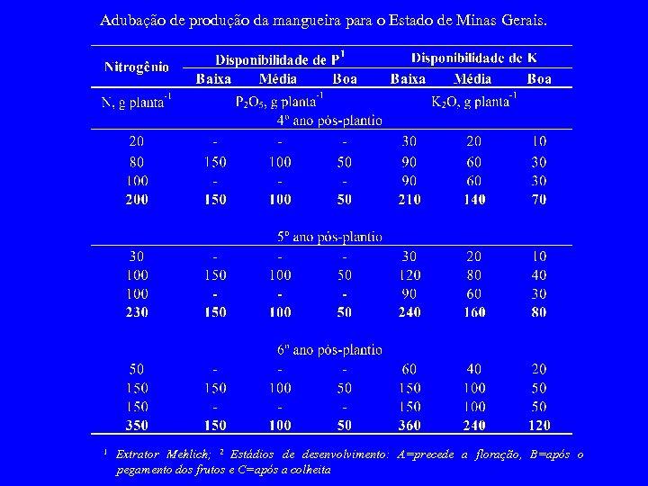 Adubação de produção da mangueira para o Estado de Minas Gerais. 1 Extrator Mehlich;