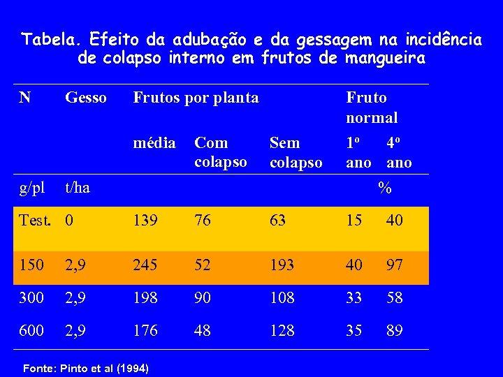 Tabela. Efeito da adubação e da gessagem na incidência de colapso interno em frutos