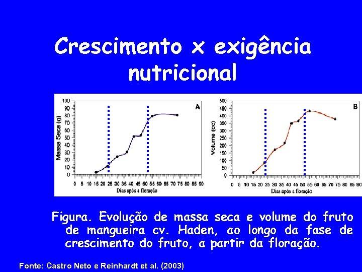 Crescimento x exigência nutricional Figura. Evolução de massa seca e volume do fruto de