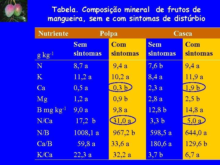 Tabela. Composição mineral de frutos de mangueira, sem e com sintomas de distúrbio Nutriente