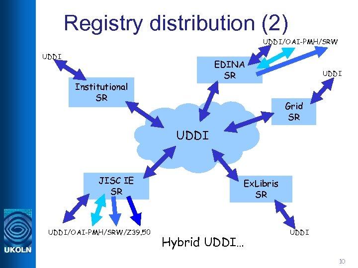 Registry distribution (2) UDDI/OAI-PMH/SRW UDDI EDINA SR Institutional SR JISC IE SR UDDI/OAI-PMH/SRW/Z 39.