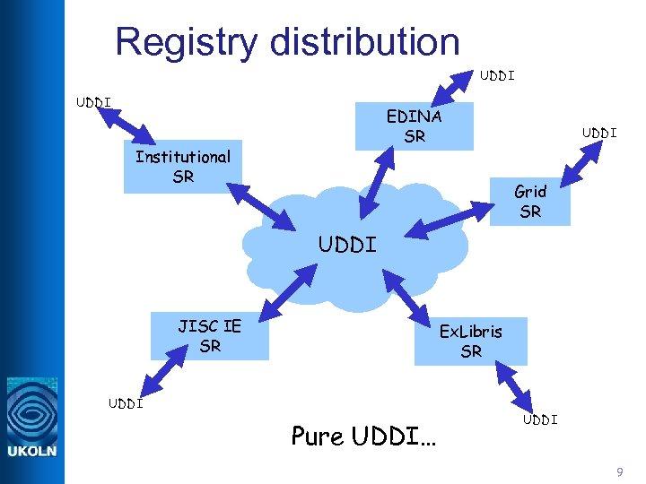 Registry distribution UDDI EDINA SR Institutional SR UDDI Grid SR UDDI JISC IE SR