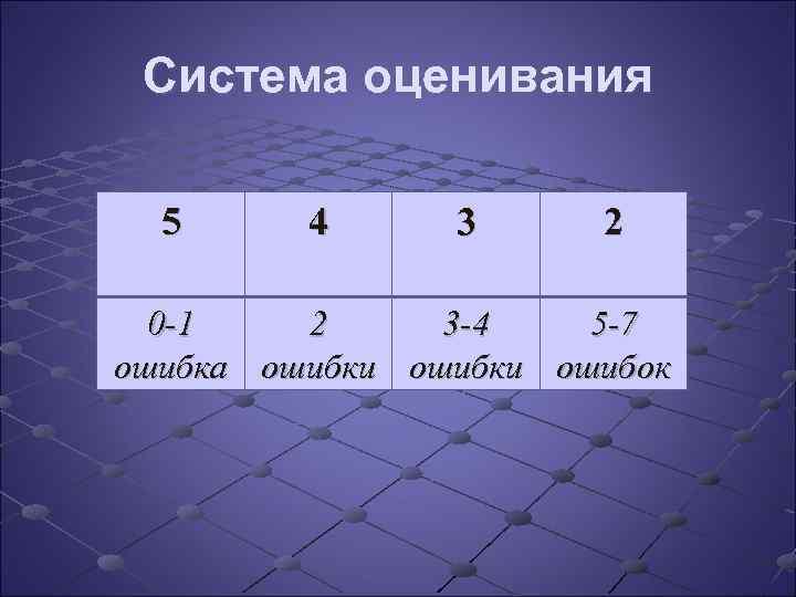 Система оценивания 5 4 3 2 0 -1 2 3 -4 5 -7 ошибка