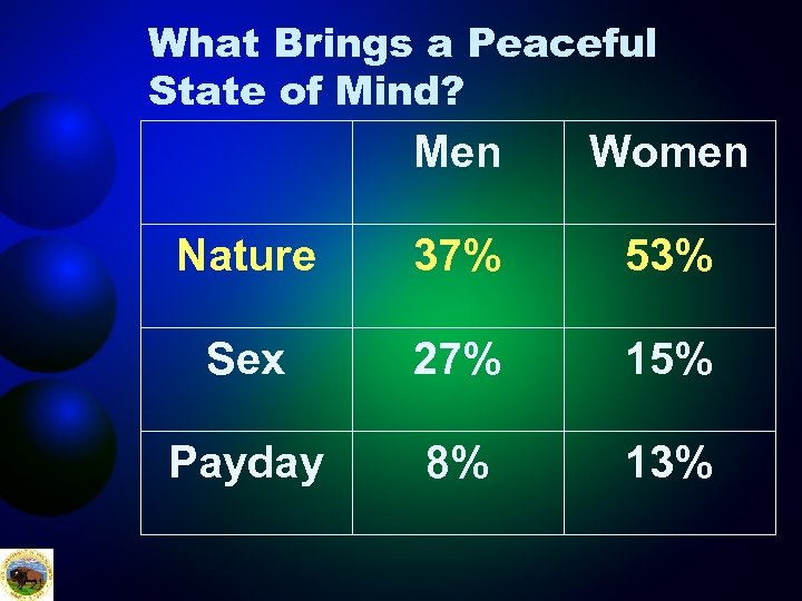 What Brings a Peaceful State of Mind? Men Women Nature 37% 53% Sex 27%