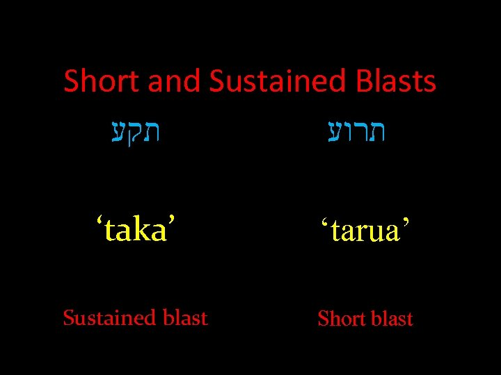 Short and Sustained Blasts תקע תתרוע 'taka' 'tarua' Sustained blast Short blast