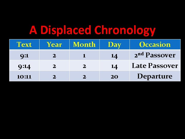 A Displaced Chronology Text 9: 14 10: 11 Year 2 2 2 Month 1