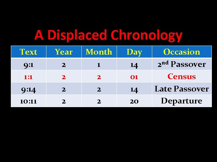 A Displaced Chronology Text 9: 1 1: 1 9: 14 10: 11 Year 2