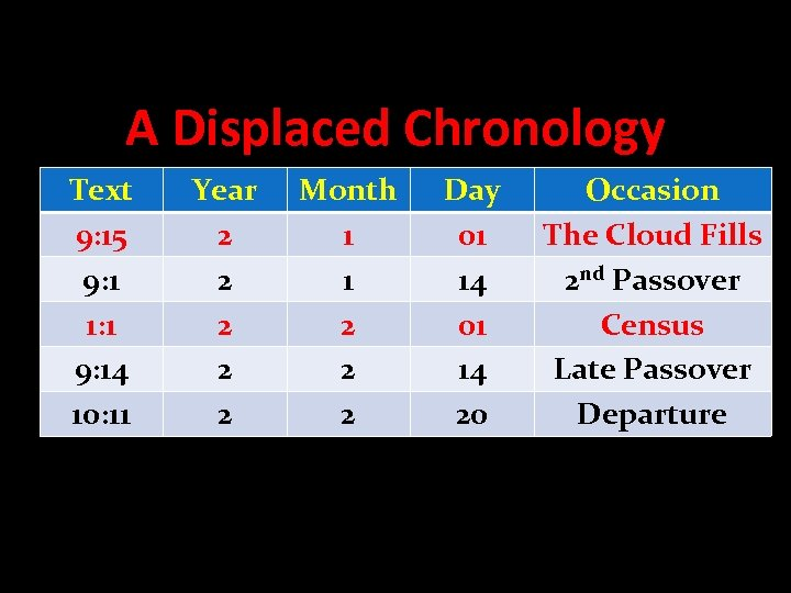 A Displaced Chronology Text 9: 15 9: 1 1: 1 9: 14 10: 11