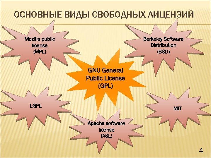 ОСНОВНЫЕ ВИДЫ СВОБОДНЫХ ЛИЦЕНЗИЙ Berkeley Software Distribution (BSD) Mozilla public license (MPL) GNU General