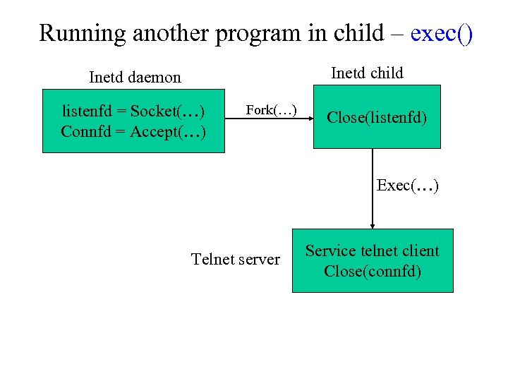 Running another program in child – exec() Inetd child Inetd daemon listenfd = Socket(…)
