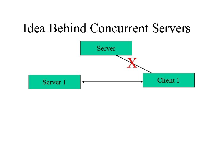 Idea Behind Concurrent Servers Server X Server 1 Client 1