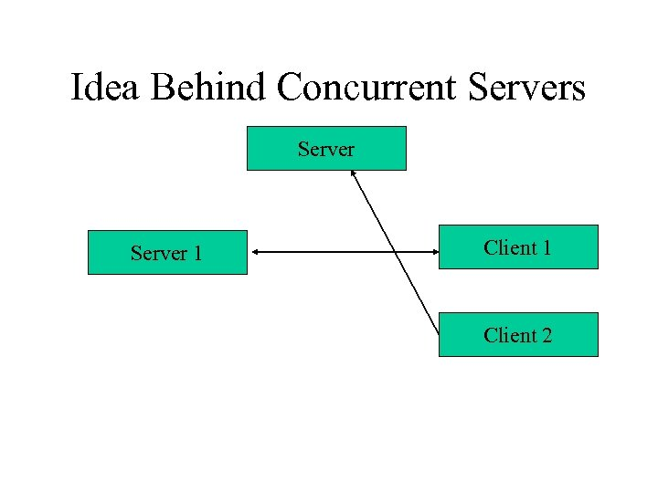 Idea Behind Concurrent Servers Server 1 Client 2