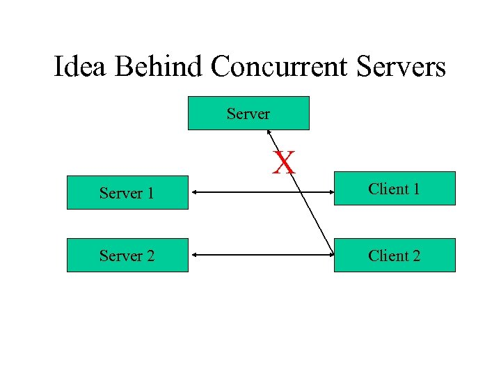 Idea Behind Concurrent Servers Server X Server 1 Client 1 Server 2 Client 2
