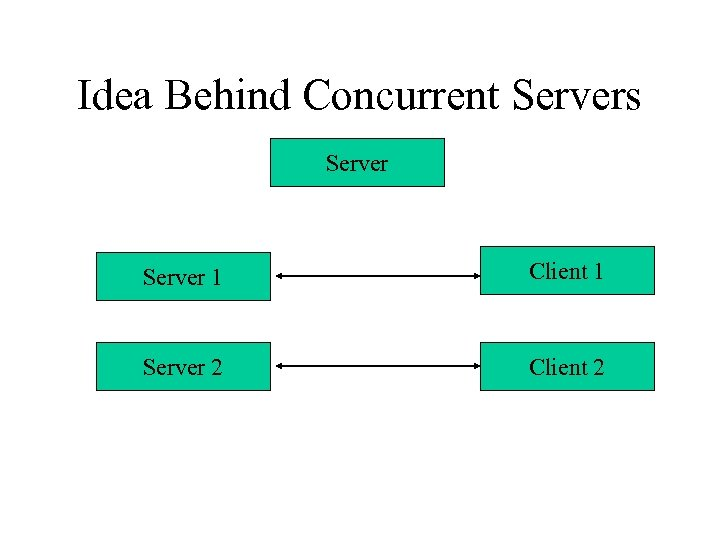 Idea Behind Concurrent Servers Server 1 Client 1 Server 2 Client 2