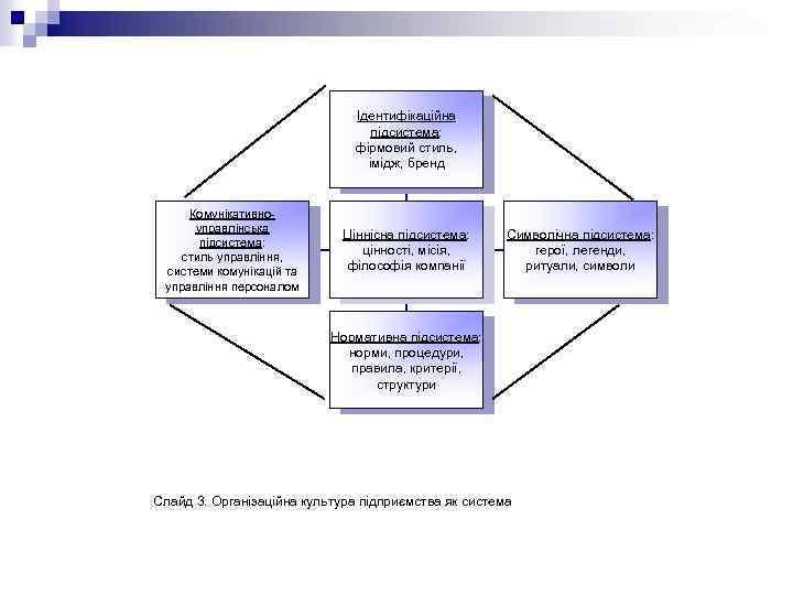 Ідентифікаційна підсистема: фірмовий стиль, імідж, бренд Комунікативно управлінська підсистема: стиль управління, системи комунікацій та