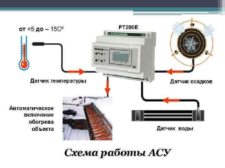 Схема работы АСУ