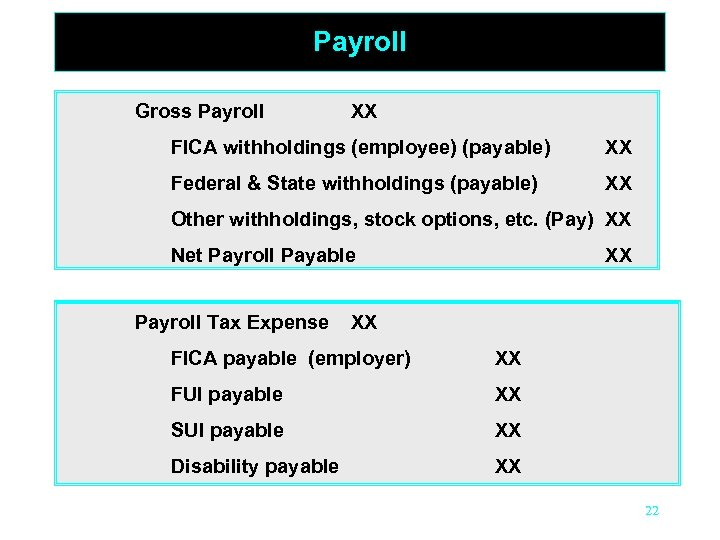 Payroll Gross Payroll XX FICA withholdings (employee) (payable) XX Federal & State withholdings (payable)