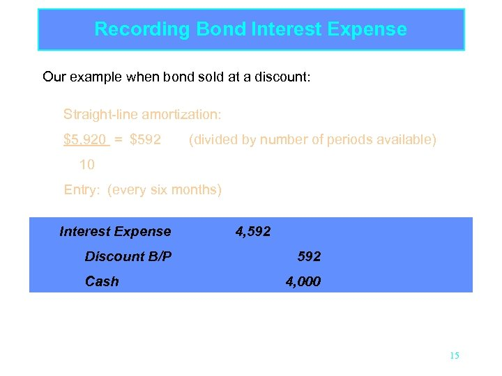 Recording Bond Interest Expense Our example when bond sold at a discount: Straight-line amortization: