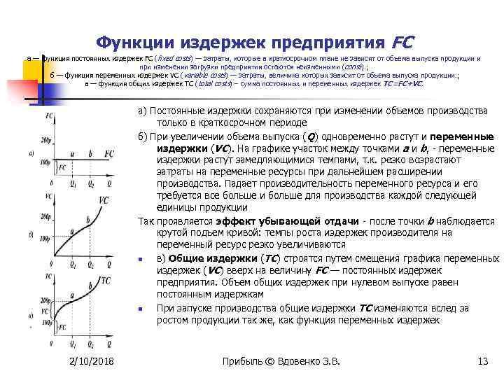 Функции издержек предприятия FC а — функция постоянных издержек FC (fixed costs) — затраты,