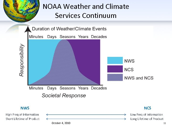 NOAA Weather and Climate Services Continuum NWS NCS October 4, 2010 11