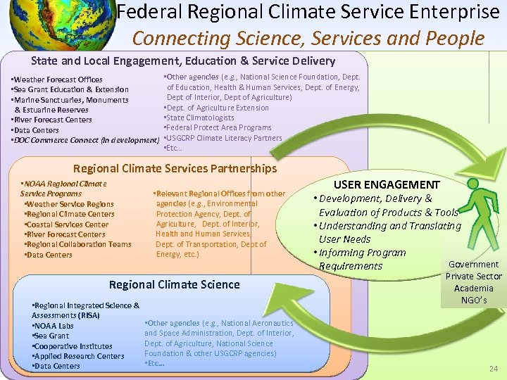 Federal Regional Climate Service Enterprise Connecting Science, Services and People State and Local Engagement,