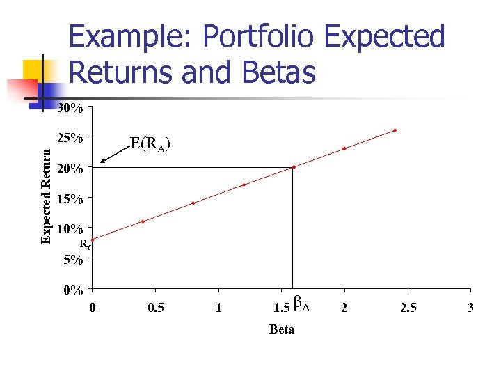 Example: Portfolio Expected Returns and Betas 30% Expected Return 25% E(RA) 20% 15% 10%