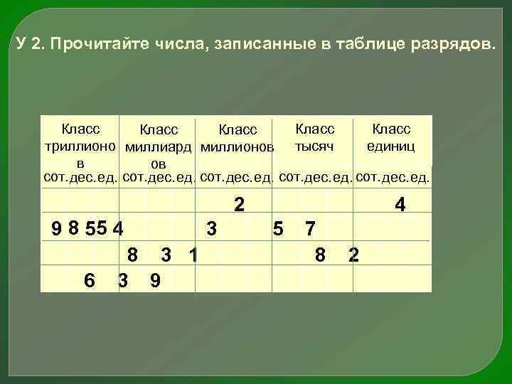У 2. Прочитайте числа, записанные в таблице разрядов. Класс Класс триллионо миллиард миллионов тысяч
