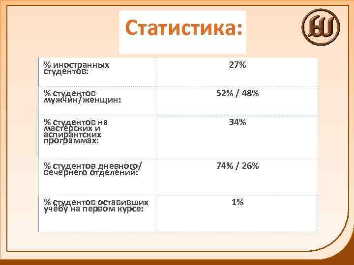 Статистика: % иностранных студентов: % студентов мужчин/женщин: % студентов на мастерских и аспирантских программах: